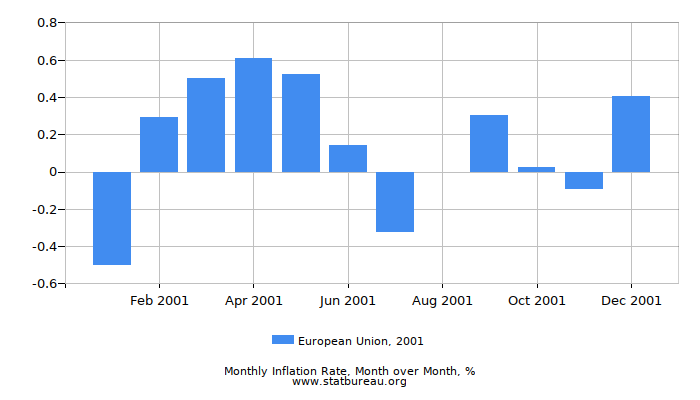 2001 European Union Inflation Rate: Month to Month