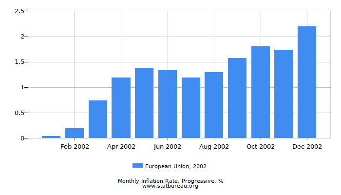 2002 European Union Progressive Inflation Rate