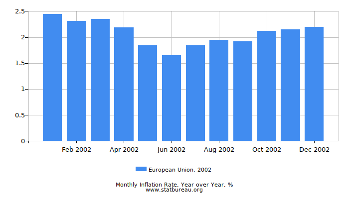 2002 European Union Inflation Rate: Year over Year
