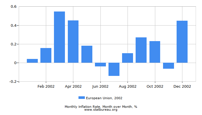 2002 European Union Inflation Rate: Month to Month