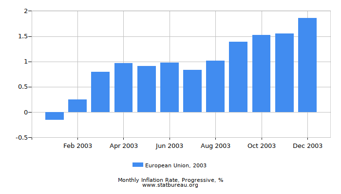 2003 European Union Progressive Inflation Rate