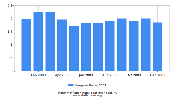 2003 European Union Inflation Rate: Year over Year