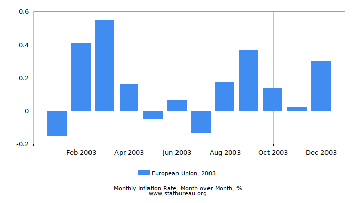2003 European Union Inflation Rate: Month to Month