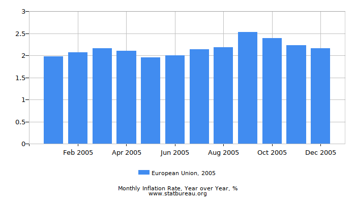 2005 European Union Inflation Rate: Year over Year