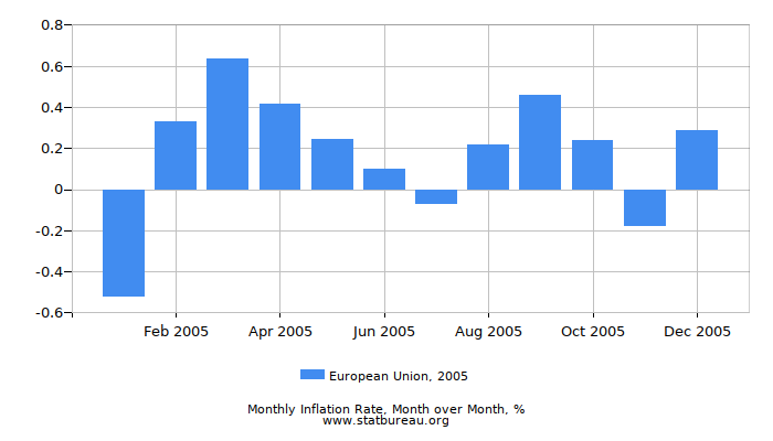 2005 European Union Inflation Rate: Month to Month