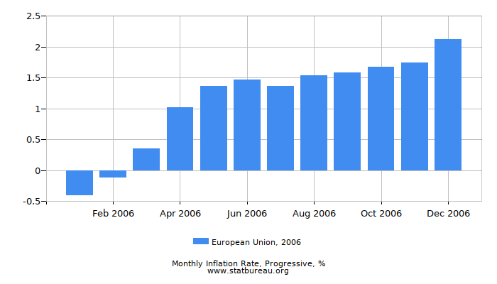 2006 European Union Progressive Inflation Rate