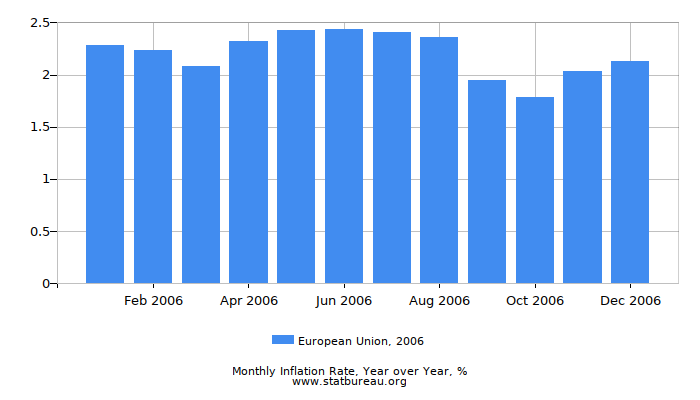2006 European Union Inflation Rate: Year over Year