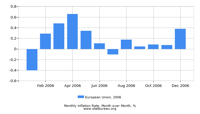 2006 European Union Inflation Rate: Month to Month