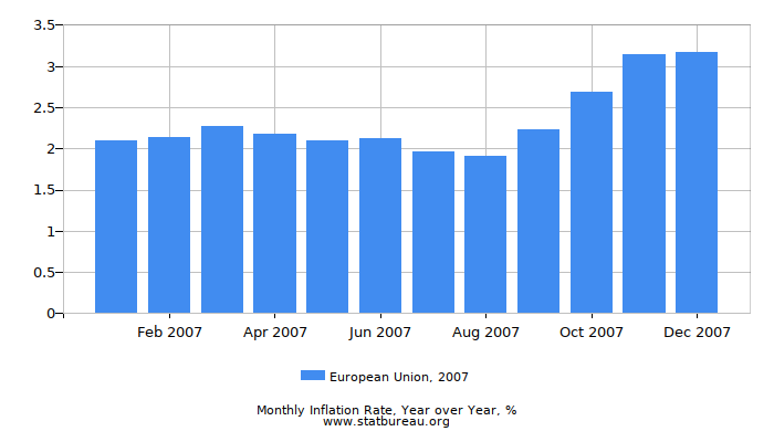 2007 European Union Inflation Rate: Year over Year