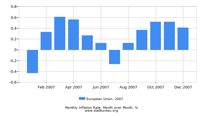 2007 European Union Inflation Rate: Month to Month