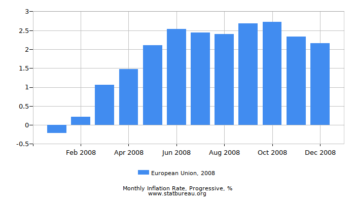 2008 European Union Progressive Inflation Rate