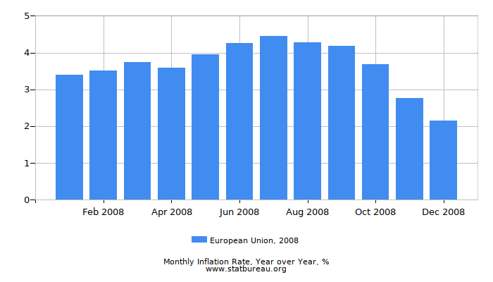 2008 European Union Inflation Rate: Year over Year