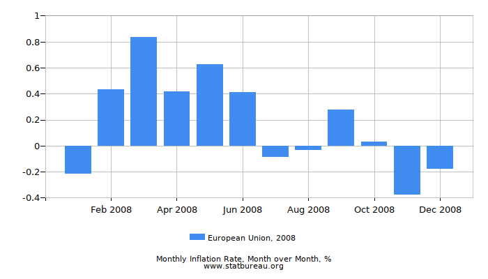 2008 European Union Inflation Rate: Month to Month