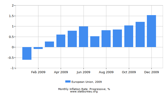 2009 European Union Progressive Inflation Rate