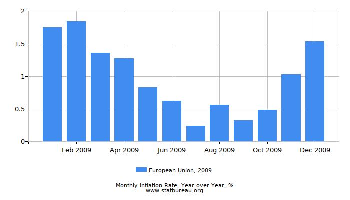 2009 European Union Inflation Rate: Year over Year