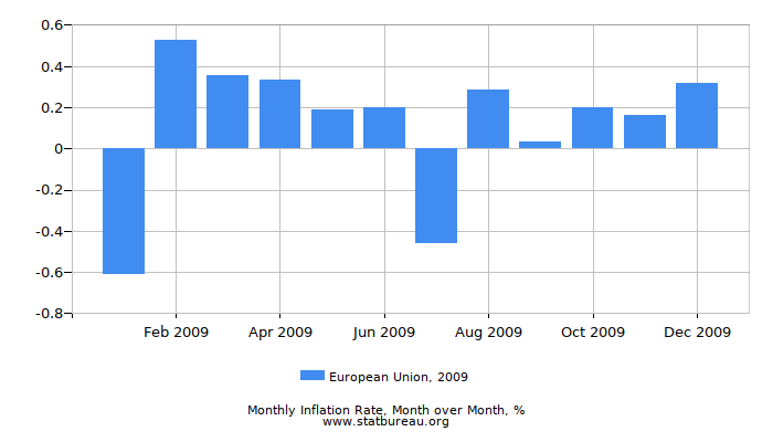 2009 European Union Inflation Rate: Month to Month