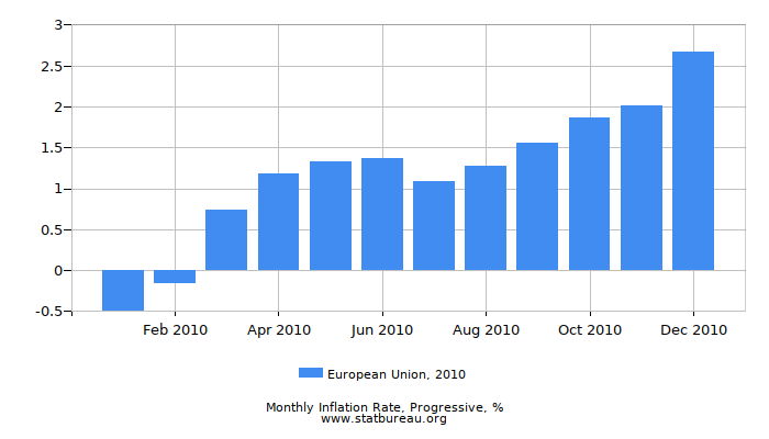 2010 European Union Progressive Inflation Rate