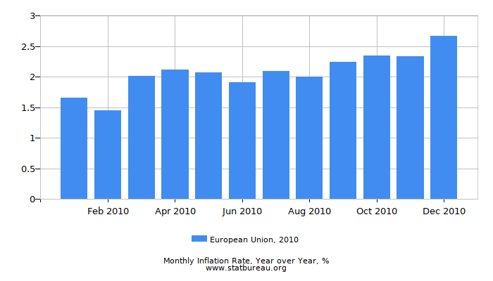 2010 European Union Inflation Rate: Year over Year