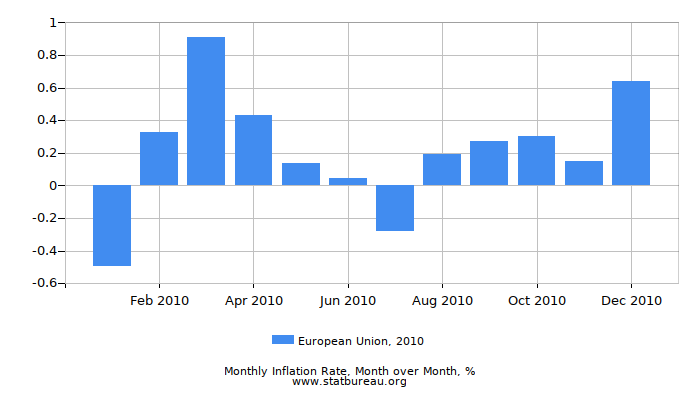 2010 European Union Inflation Rate: Month to Month