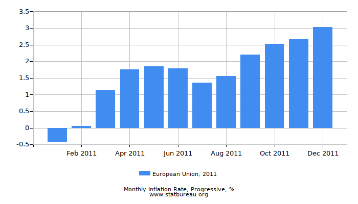 2011 European Union Progressive Inflation Rate