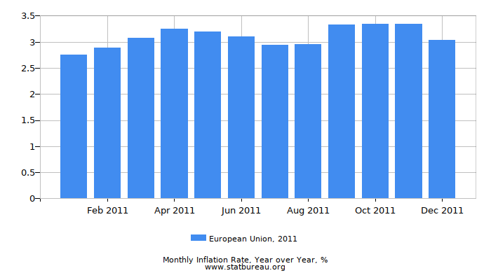 2011 European Union Inflation Rate: Year over Year