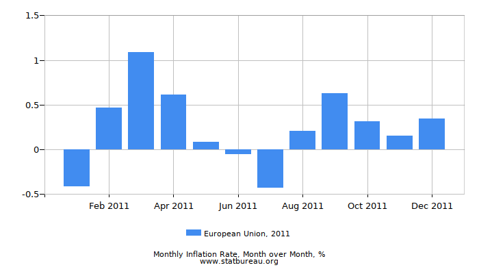 2011 European Union Inflation Rate: Month to Month