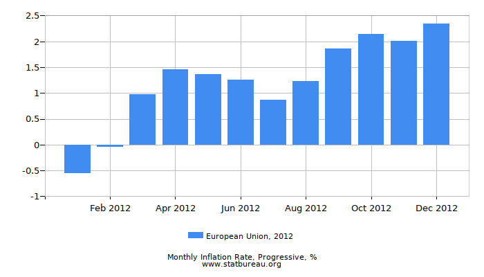 2012 European Union Progressive Inflation Rate