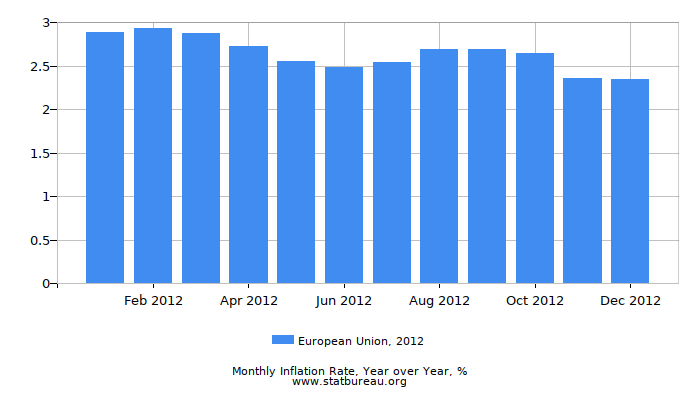 2012 European Union Inflation Rate: Year over Year