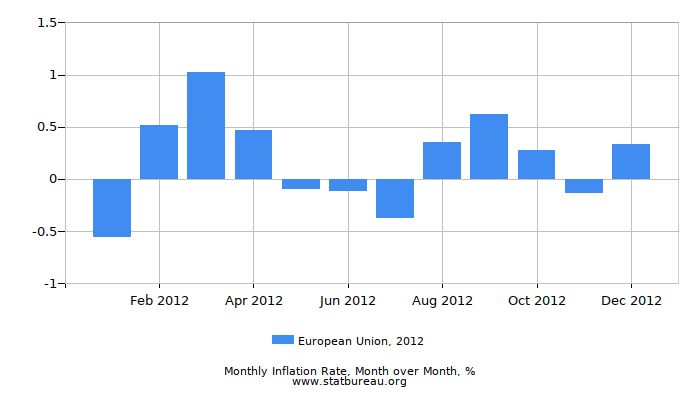 2012 European Union Inflation Rate: Month to Month