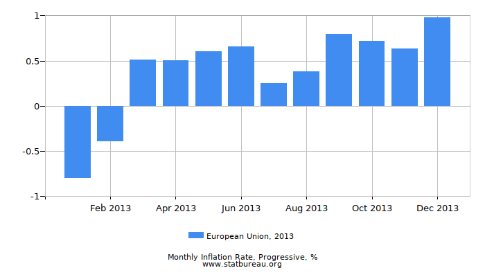 2013 European Union Progressive Inflation Rate