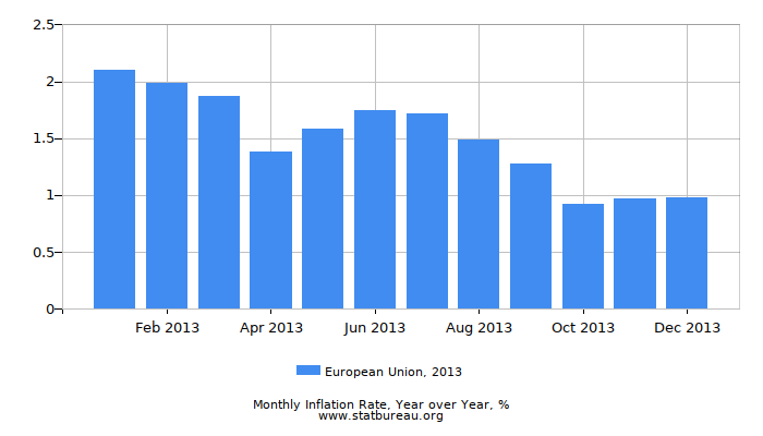 2013 European Union Inflation Rate: Year over Year