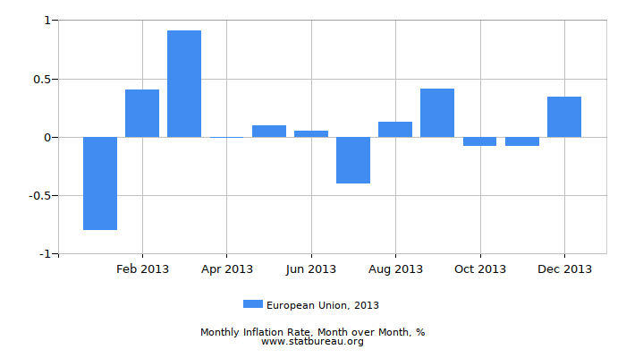 2013 European Union Inflation Rate: Month to Month