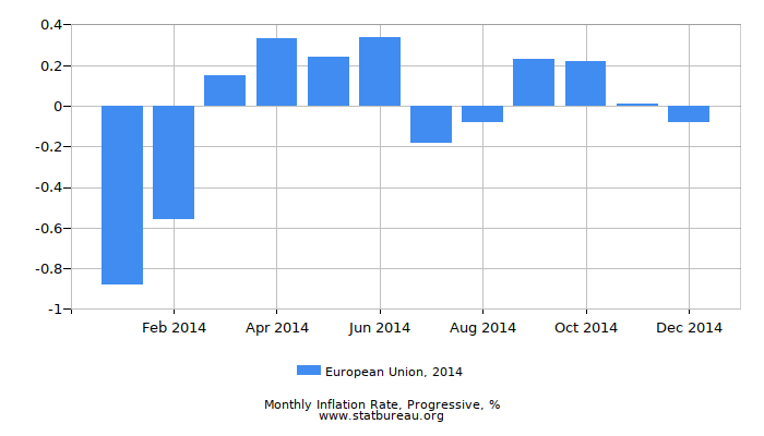 2014 European Union Progressive Inflation Rate