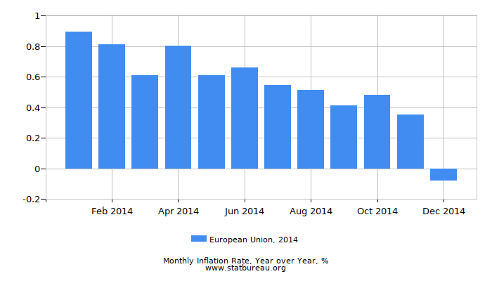 2014 European Union Inflation Rate: Year over Year