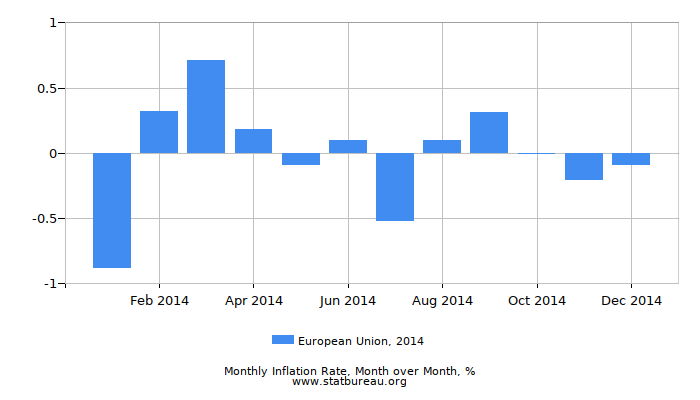 2014 European Union Inflation Rate: Month to Month