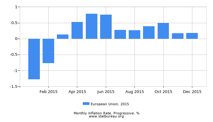 2015 European Union Progressive Inflation Rate