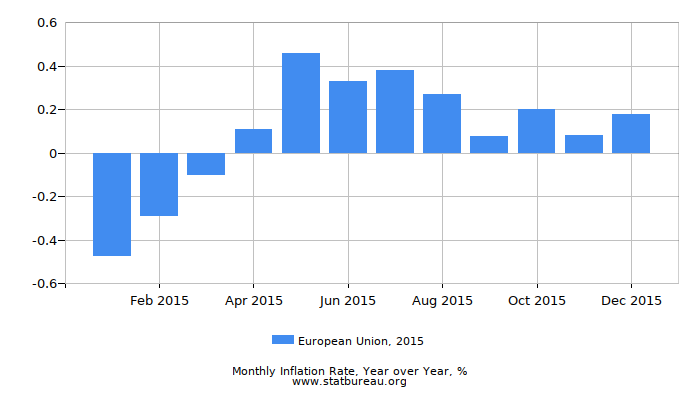 2015 European Union Inflation Rate: Year over Year