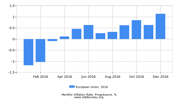 2016 European Union Progressive Inflation Rate