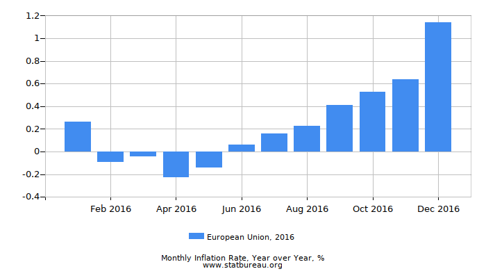 2016 European Union Inflation Rate: Year over Year
