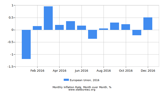 2016 European Union Inflation Rate: Month to Month