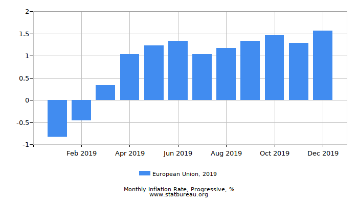 2019 European Union Progressive Inflation Rate