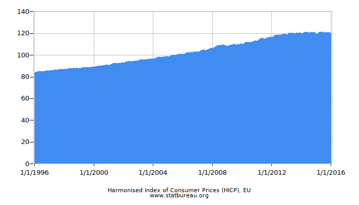 Harmonised Index of Consumer Prices (HICP), EU