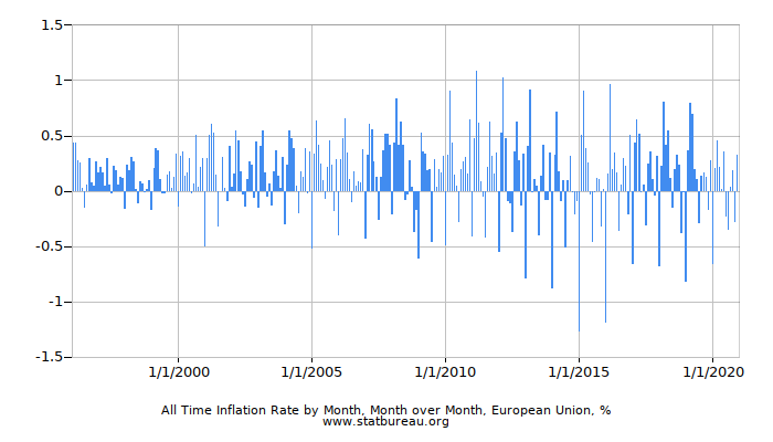 All Time Inflation Rate by Month, Month over Month, European Union