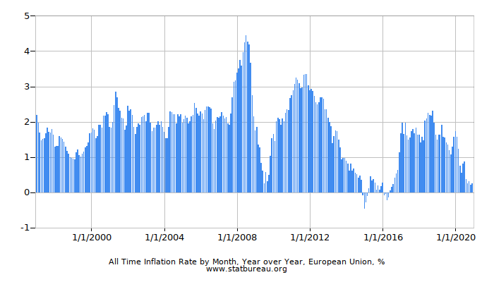 All Time Inflation Rate by Month, Year over Year, European Union