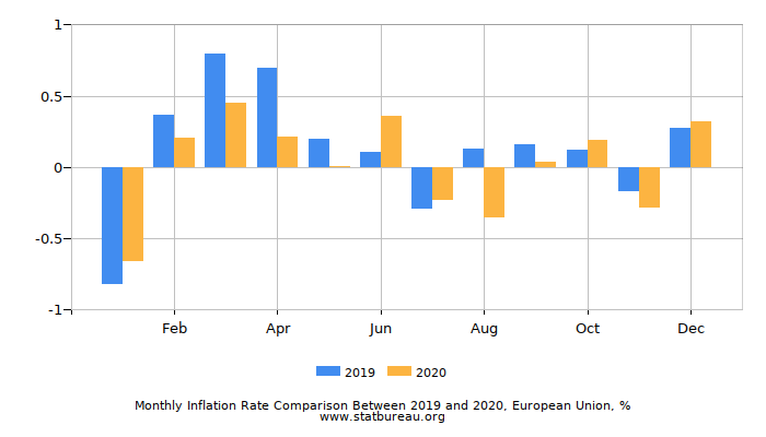Monthly Inflation Rate Comparison Between 2015 and 2016, European Union