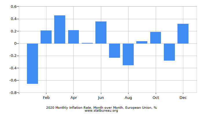 2016 Monthly Inflation Rate, Month over Month, European Union