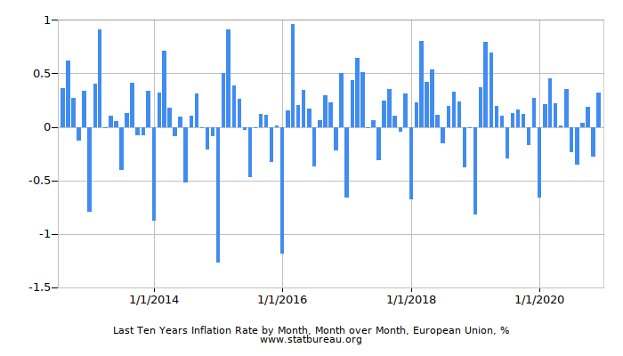 Last Ten Years Inflation Rate by Month, Month over Month, European Union