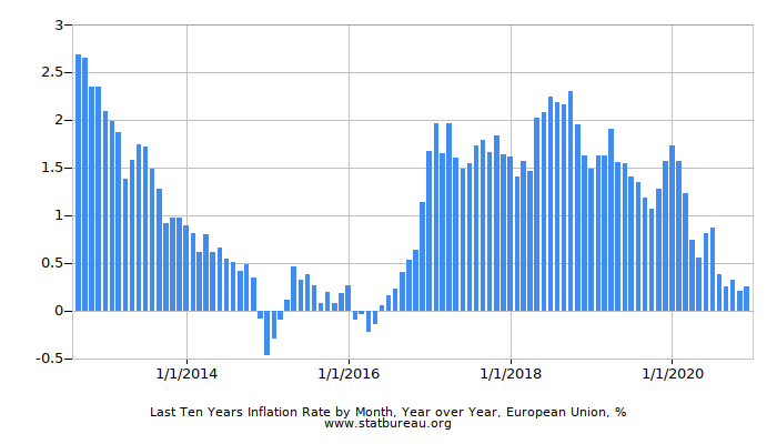 Last Ten Years Inflation Rate by Month, Year over Year, European Union