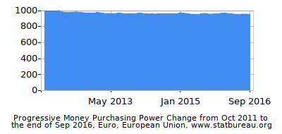 Dynamics of Money Purchasing Power Change in Time due to Inflation, Euro, European Union