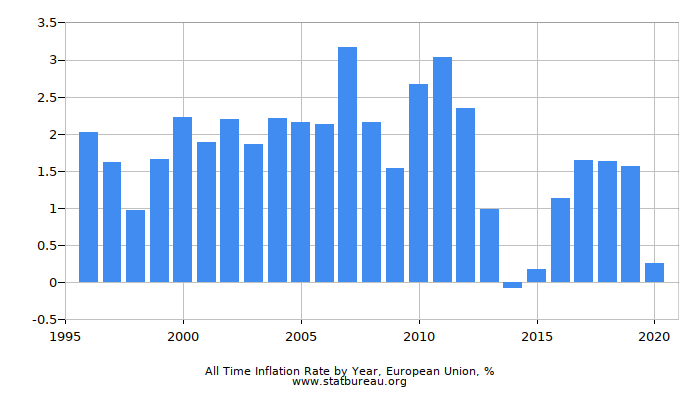 All Time Inflation Rate by Year, European Union